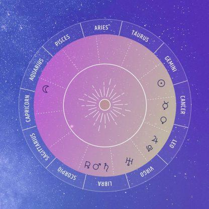 Birth Horoscope and Natal Chart